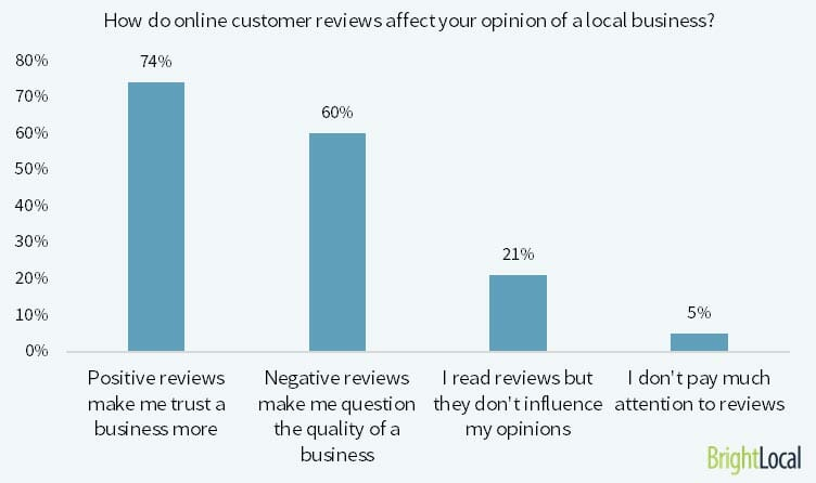 Customers Trust Online Reviews
