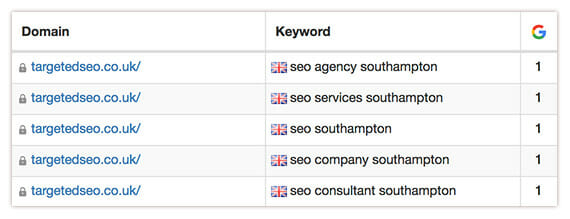 targeted seo ranking results